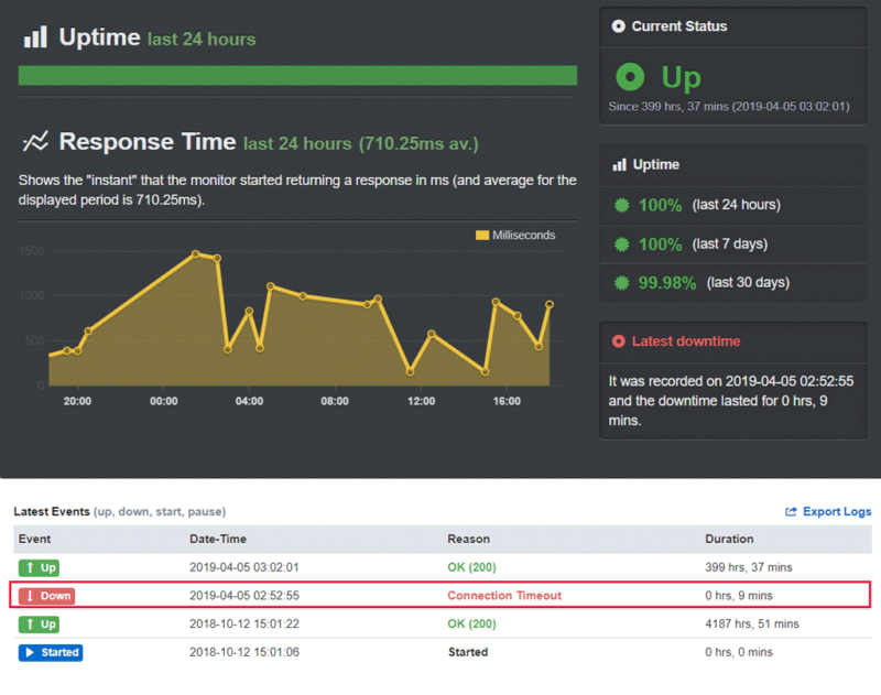 GoDaddy Hosting Uptime