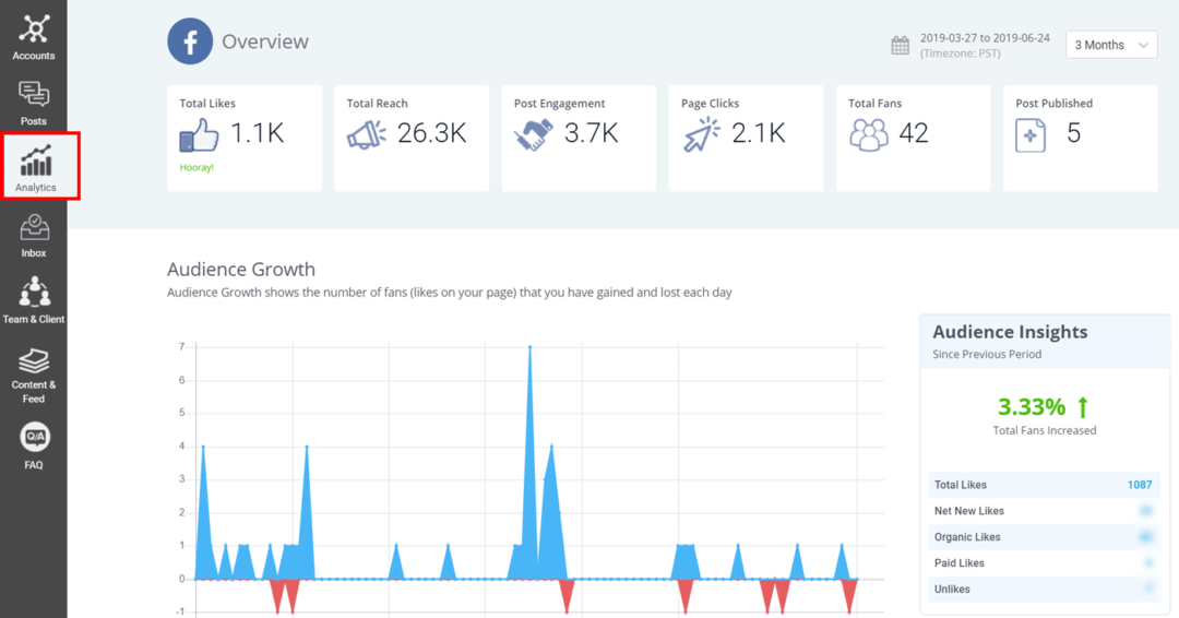 Analytics in SocialPilot