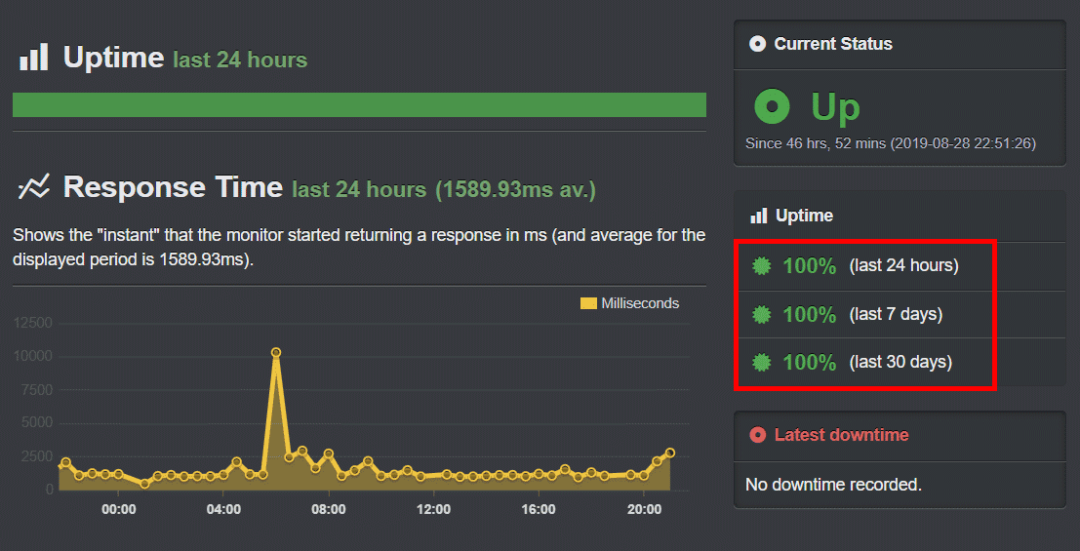MilesWeb Uptime Report
