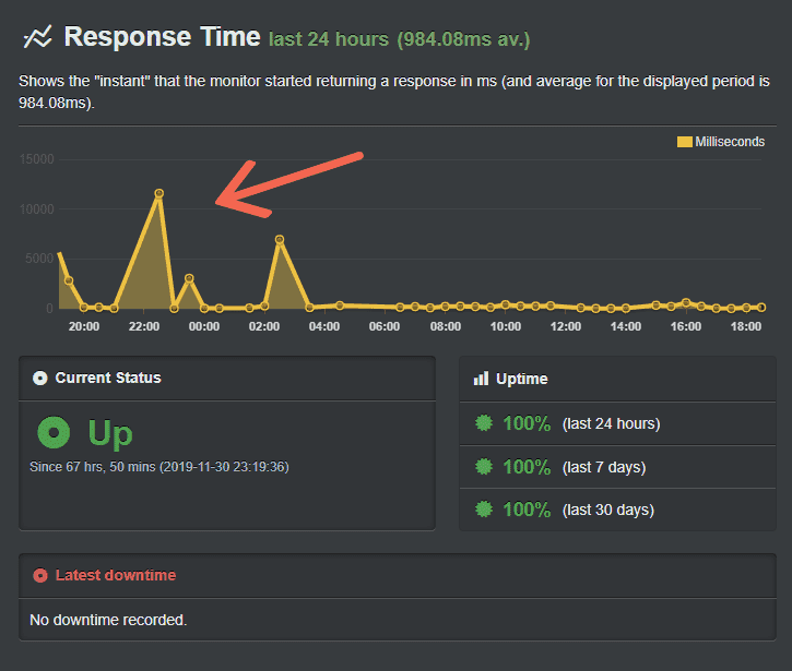 cloudflare response times
