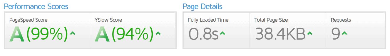 astra speed test - vanilla wordpress - gtmetrix