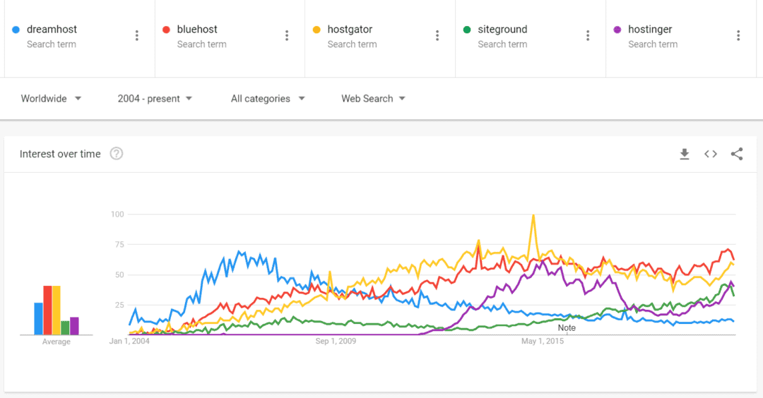 dreamhost google trends
