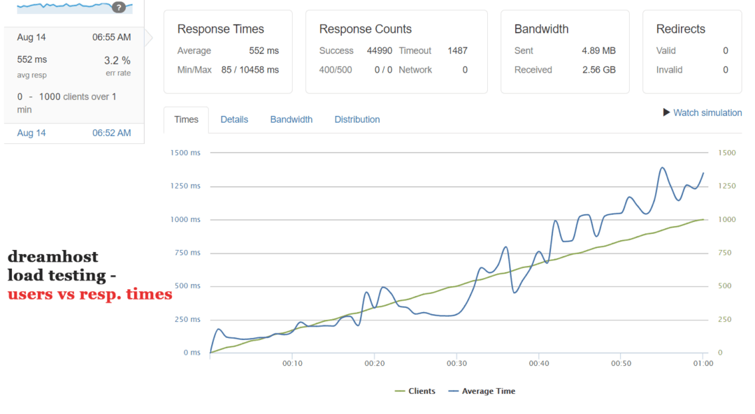 dreamhost load testing response times