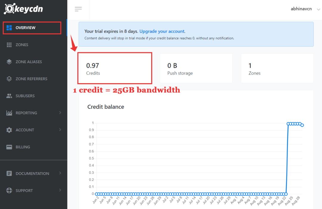 keycdn free trial credits