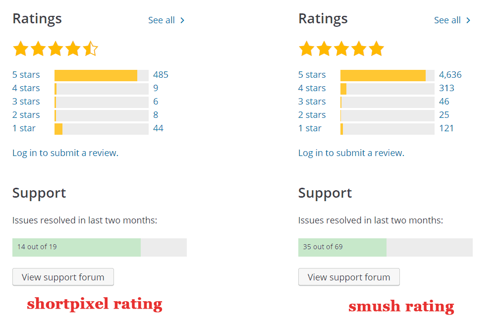 shortpixel and smush ratings