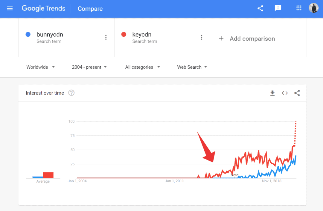 bunnycdn vs keycdn google trends