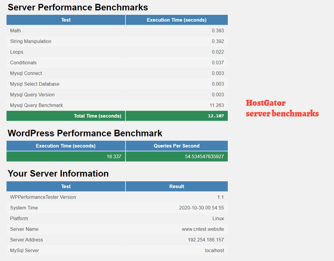 server and wordpress benchmarking results for HostGator