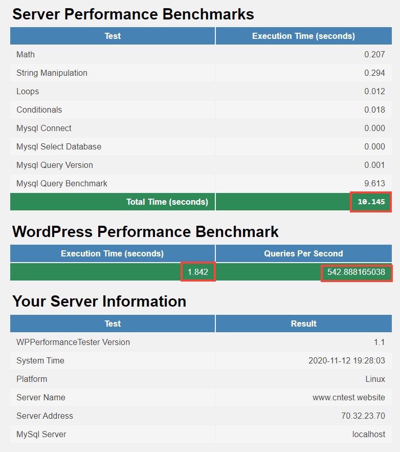 a2 hosting benchmarking