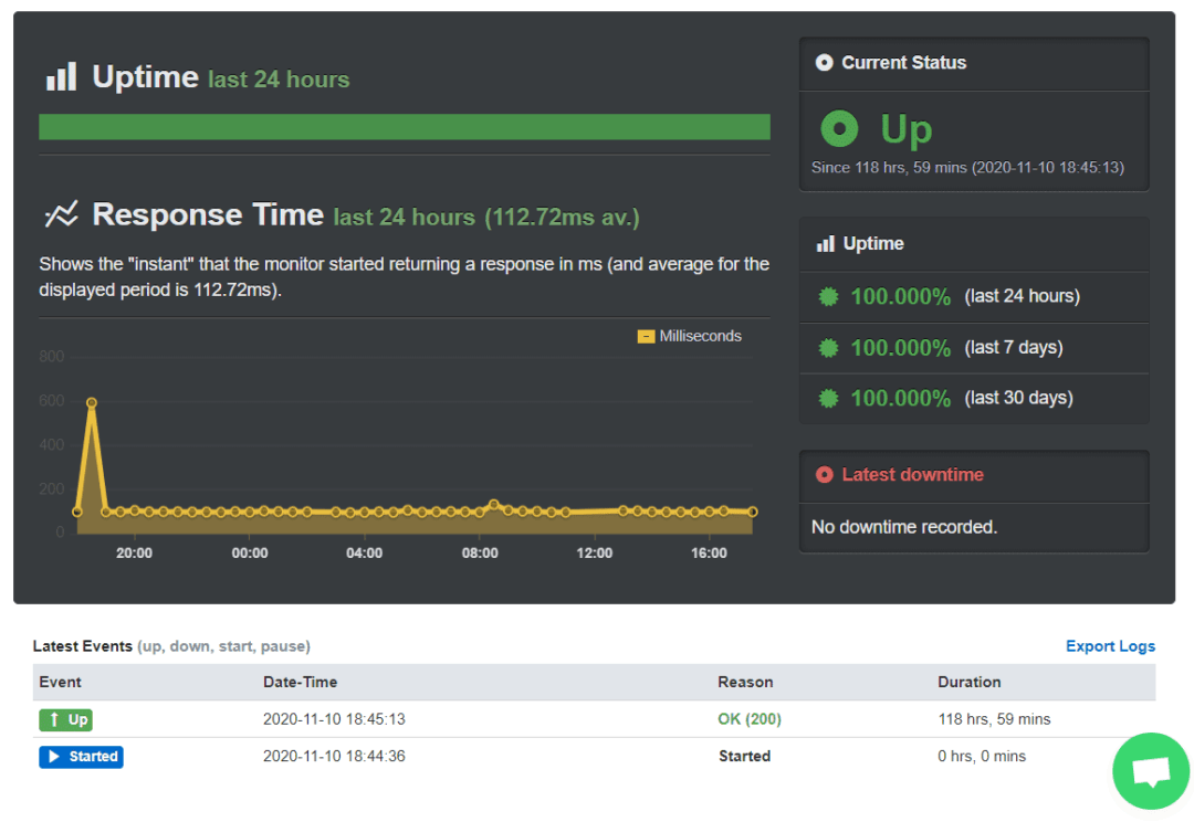a2 hosting uptime monitoring - second round