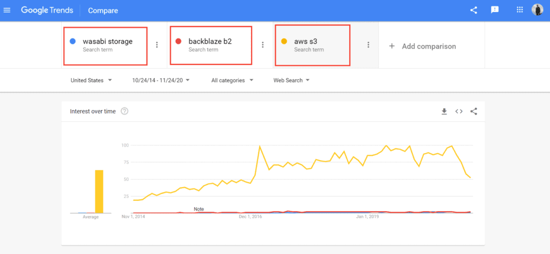 wasabi storage vs. backblaze b2 vs. aws s3 - google trends