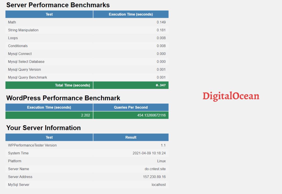 WP Benchmarks - DigitalOcean