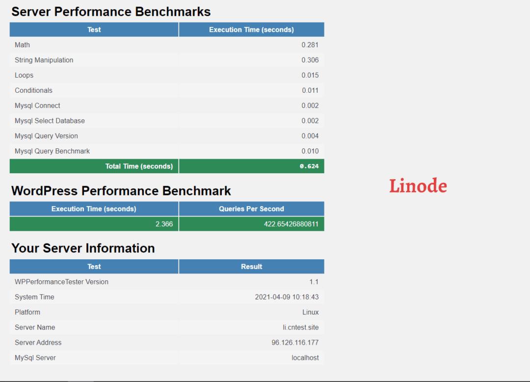 WP Benchmarks - Linode